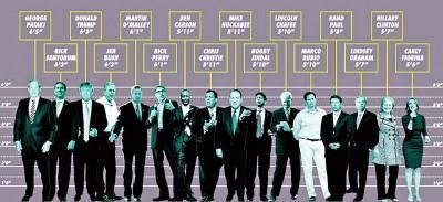 2016年美国总统参选人(连已退选者)身高比较。