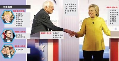 """美国民主党总统参选人希拉莉和共和党总统参选人特朗普在""""超级星期二""""大获全胜,希拉莉拿下7州、特朗普同样拿下7州。"""