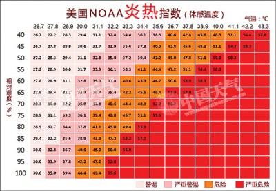 根据美国所颁布的体感温度指数,气温与空气湿度综合所产生的体感温度指数。41度已属危险等级。(图片取自网路)