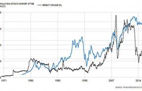 大马股市与原油价格趋势图