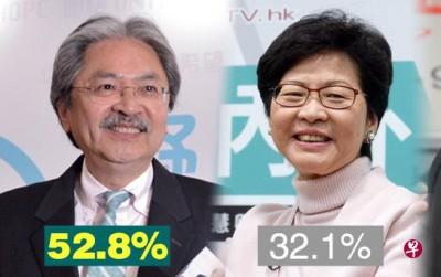 曾俊华(左)为52.8%支持率居首,林郑月娥虽然为32.1%居次。