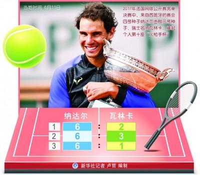 红土之王纳达尔延续法网决赛全胜纪录,勇夺第10冠。
