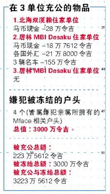 对MBI集团所充公的财产共累积至2亿900万令吉。