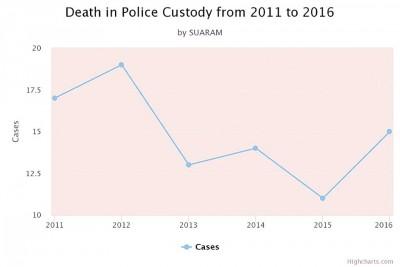 国民的名从2011到2016年所抱的警察扣留所死亡数据。