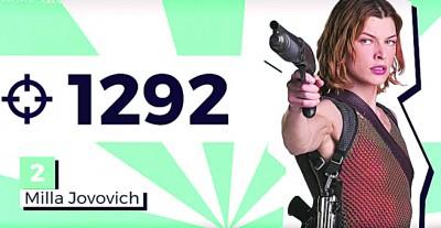 《生化危机》甜津津拉乔娃薇琪从影以来杀人数量合共1292人口。