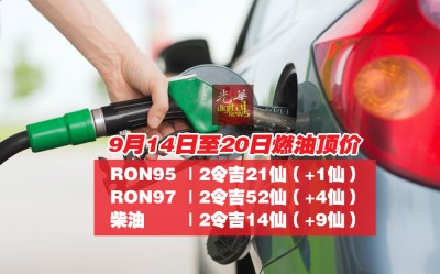 RON95每公升调涨1仙,RON97每公升调涨4仙,而柴油则上调9仙。