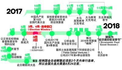 外媒排例国内外事件和事件影响,揣测大选落明年3月至4月间。