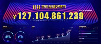 以京东方面公布之多少显示,京东11·11天下好东西节(11月1天-12天),京东商城累计产单金额已超1271亿元!