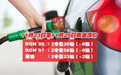 新的一周(11月23至11月29日)燃油价格,RON 97调降8仙,达2令吉58仙,而RON 95也调降8仙,达2令吉30仙。柴油则调降2仙至2令吉23仙。