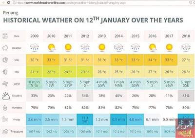 槟城10年内同日的气候记录,槟城相隔5年再出现低温。