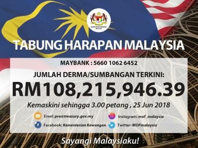 马来西亚希望基金成立约27天,不到一个月内已筹获过亿令吉!