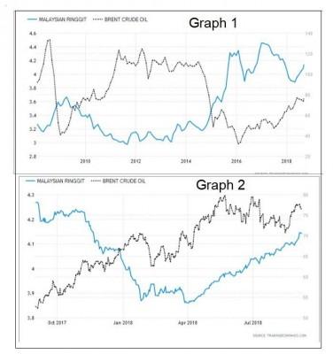 纳吉在脸书贴图,力证令吉与国际油价的走势表。